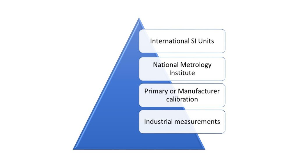 Simplified Calibration Pyramid