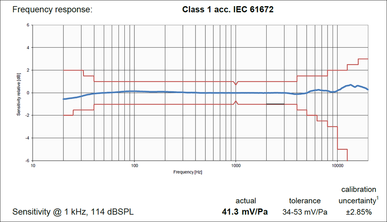 Class 1 Mic Limits